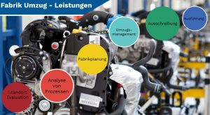 Umzug von Fabriken und Industrie Transport schwerer Maschinen